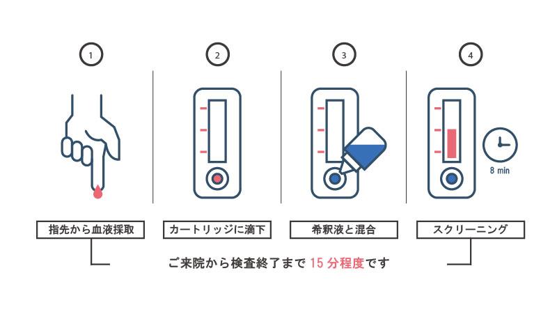 コロナウィルス抗体検査の手順